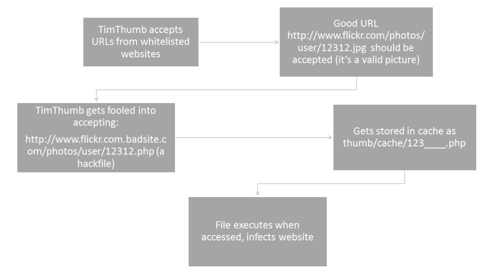 How TimThumb's vulnerability was exploited and used for Arbitrary Code Execution