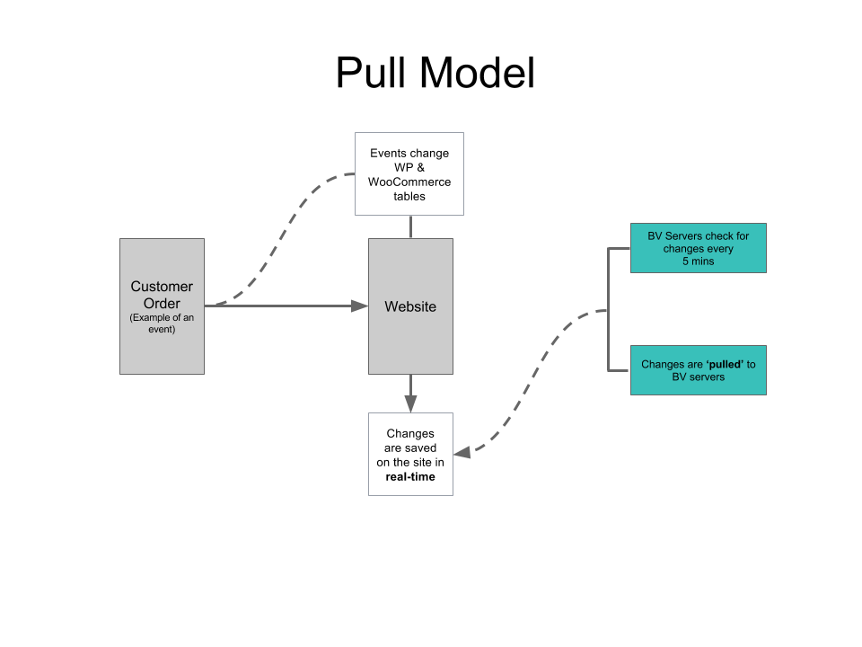 The pull model ensures that all the changes are saved without making excessive demands on your site's server resources.