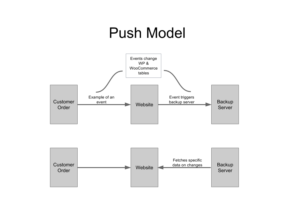 With the push model, your site 'pings' the backup server that an 'event' has occurred