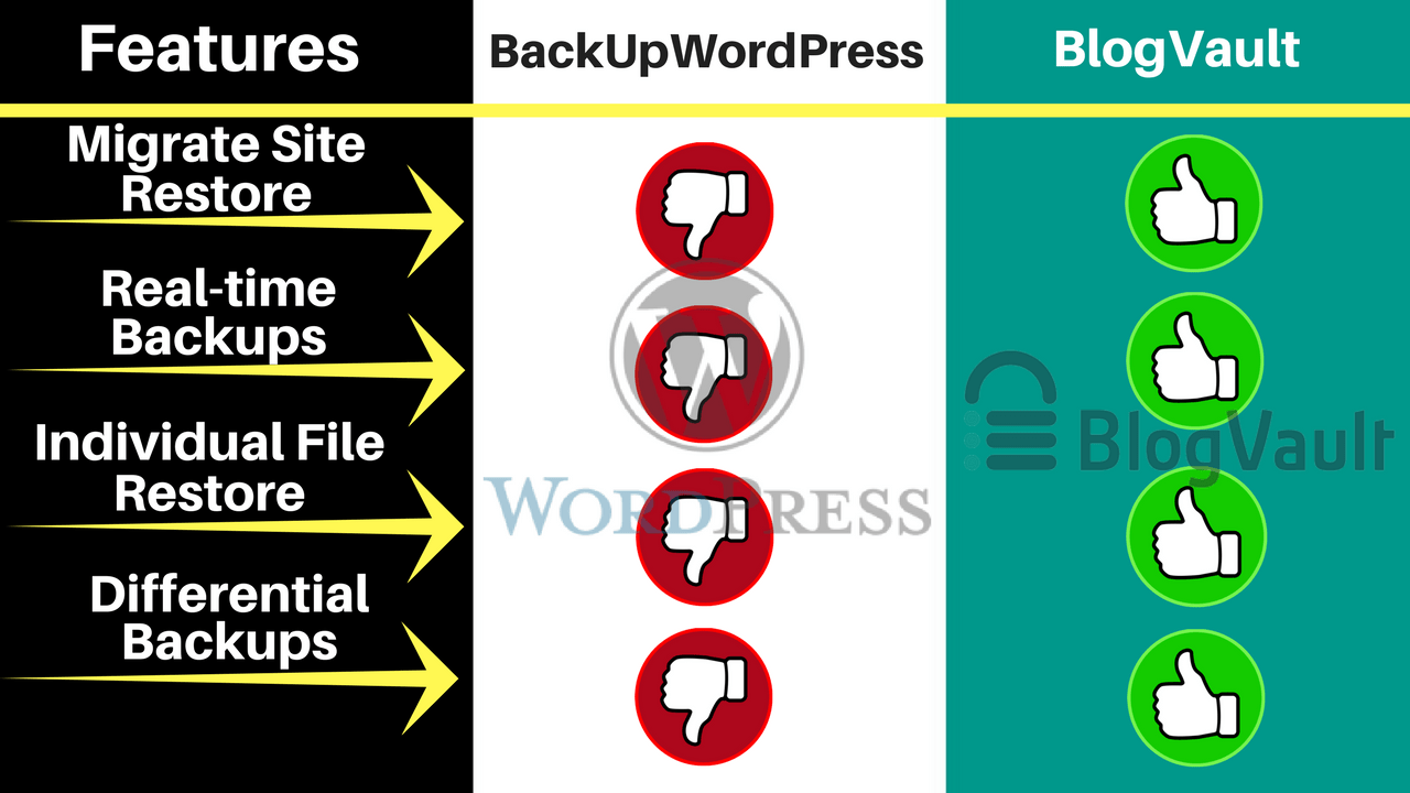 BackUpWordPress-Vs-BlogVault