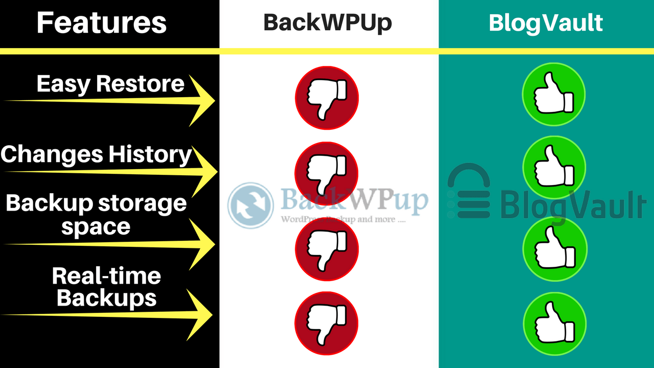 BackWPup-Vs-BlogVault