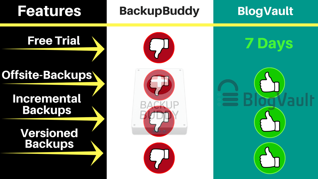 BackupBuddy-Vs-BlogVault