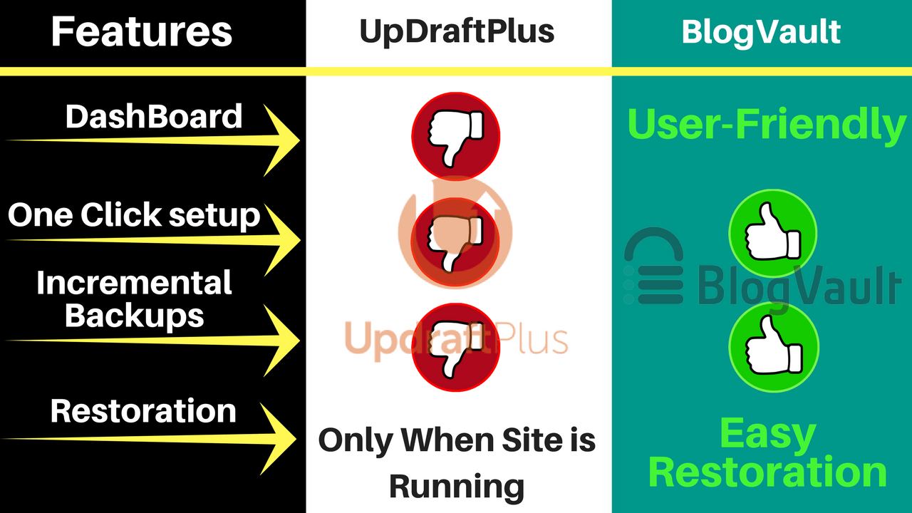 UpDraftPlus-Vs-BlogVault