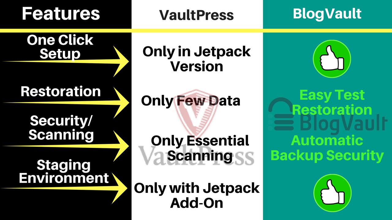 VaultPress-Vs-BlogVault
