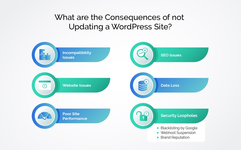 What can happen if you don't update WordPress