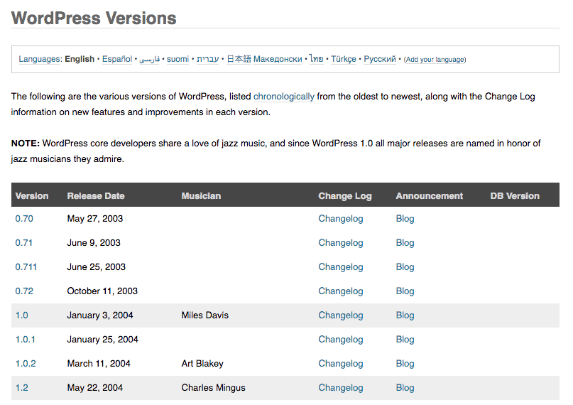 wordpress core versions