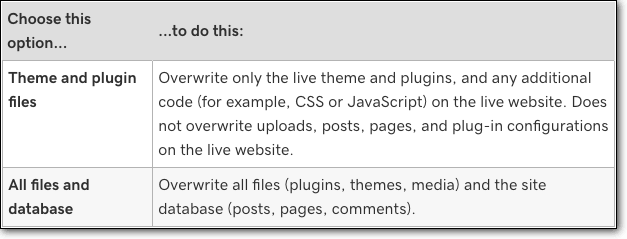 Merging the Godaddy WordPress Staging site with Live site