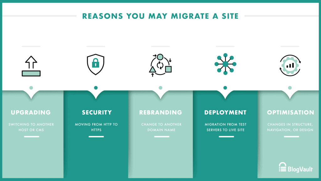 Reasons you may migrate a website